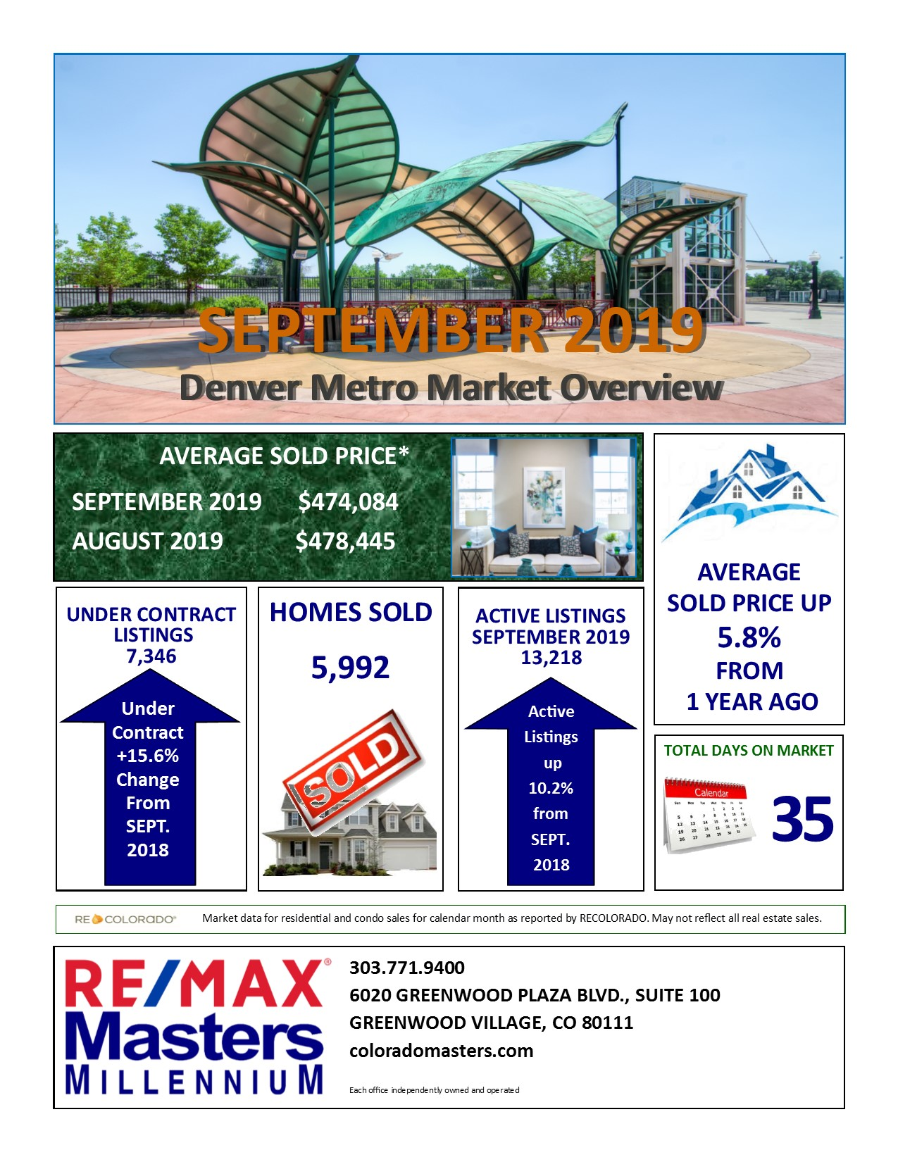 Denver Area Real Estate Market