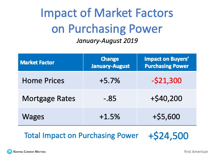 Home Purchasing Power
