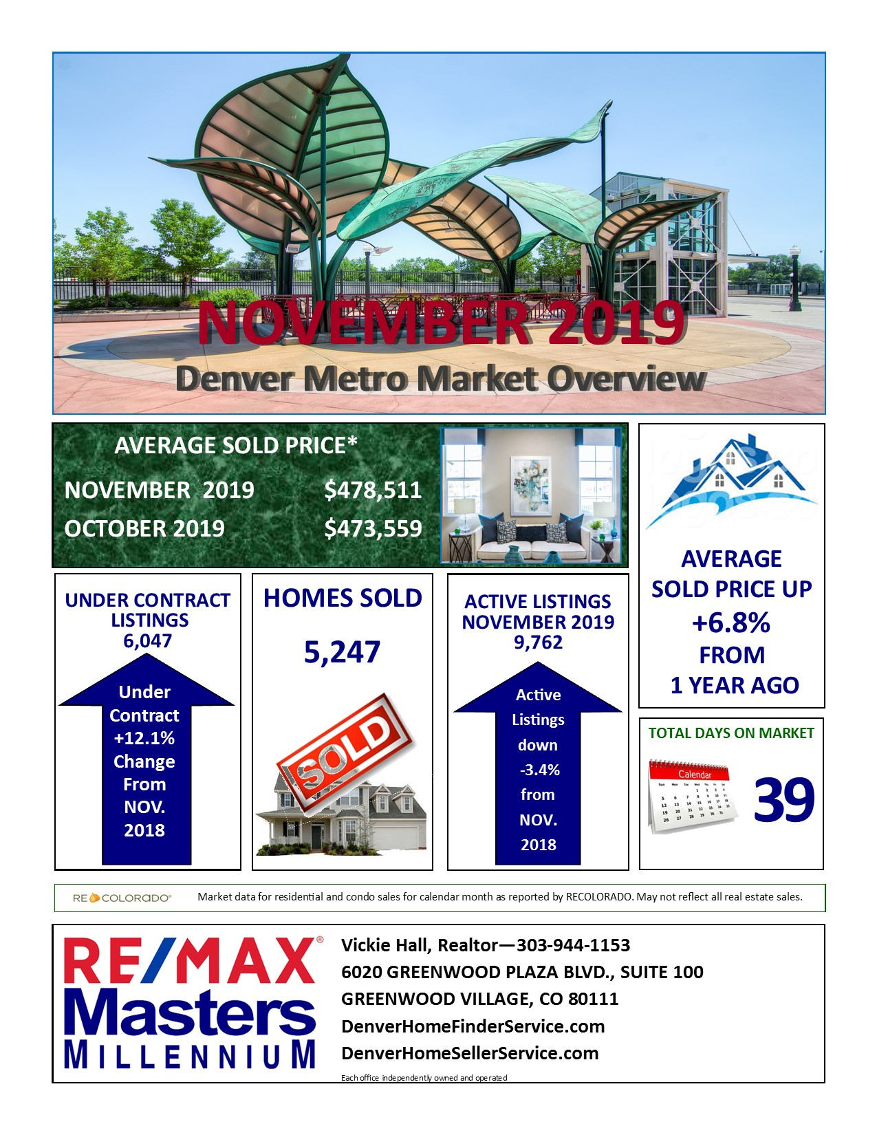 Denver Area Real Estate Update