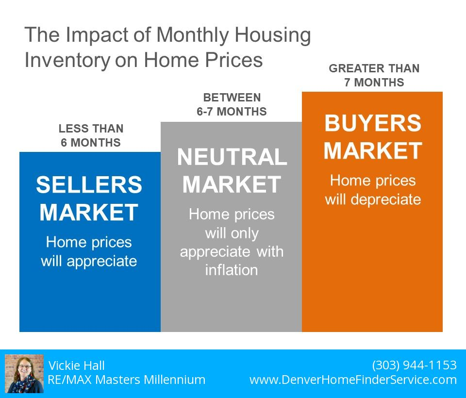 Inventory of Homes Affects Prices
