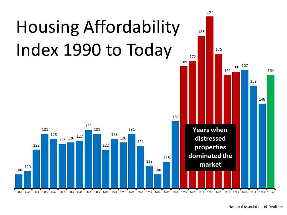 Housing Today is More Affordable