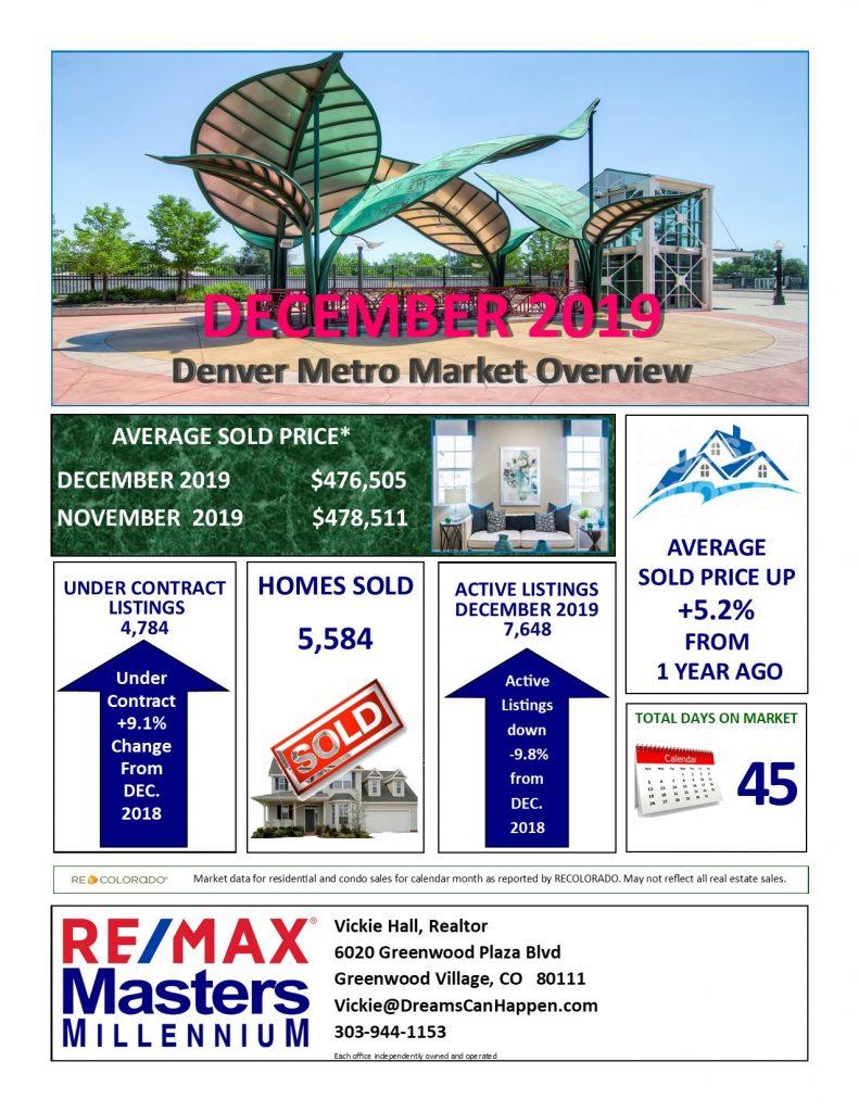 Denver Housing Trends