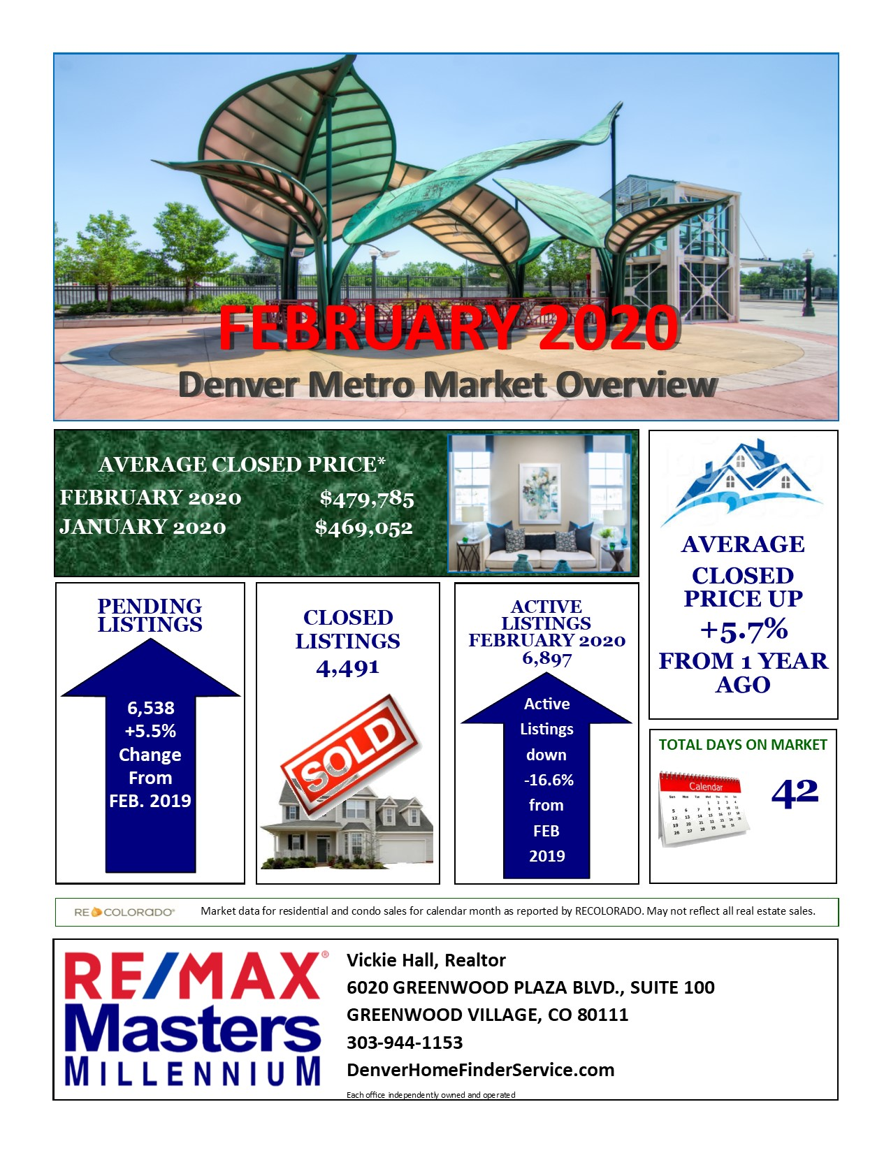 March Denver Area Real Estate Update