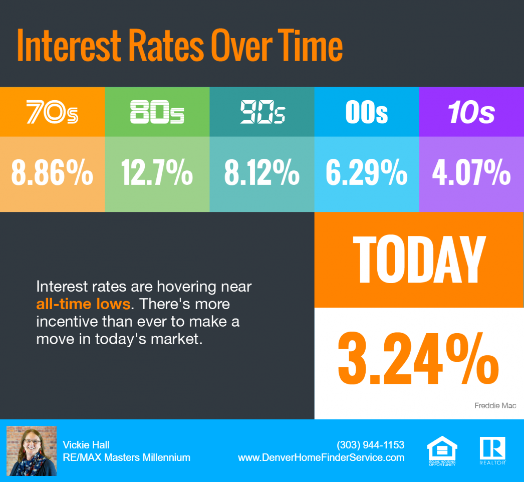 Interest Rates Close to Historically Low Level