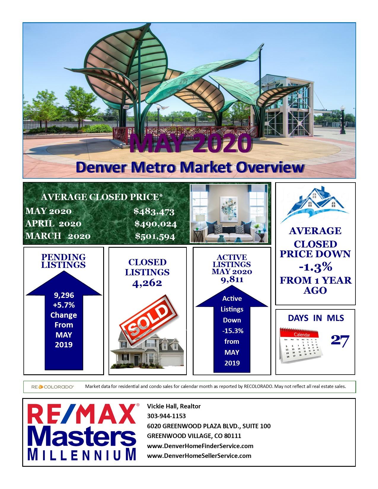 Denver Metro Real Estate Market