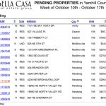 Pending and Sold Properties in Yamhill County