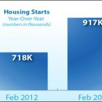 New Construction Housing Starts Increase in February 2013