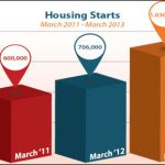 Housing Market in Bloom