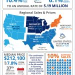 National Homes Existing Home sales