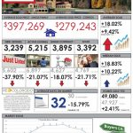 Denver Real Estate Market Update
