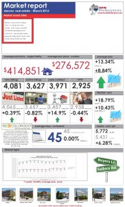 Market Report March 2016 – Denver Real Estate