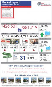 May 2016 Market Report – Denver Real Estate