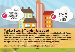 Latest industry trends – Click to see the July 2016 Market Stats provided by SMDRA