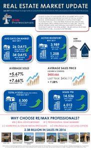 RMP Market Update June 2017 182x300 Current Market Stats