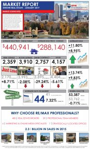 January Market Report from your RE/Max Pros Agent Jo Pellegrino