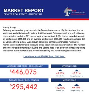 march market report 285x300 Market Report Denver Real Estate March 2017