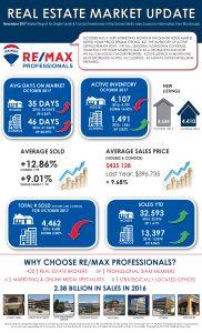 Market Report Denver Real Estate – November 2017