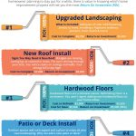 Top 4 Home Renovations for Maximum ROI [INFOGRAPHIC]