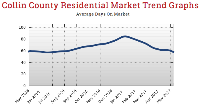 Collin County Dream Homes Dallas Home Stats Collin County Residential Market Trends