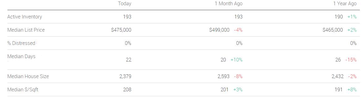 Lakewood CO housing market data