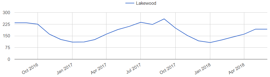 Lakewood homes for sale inventory