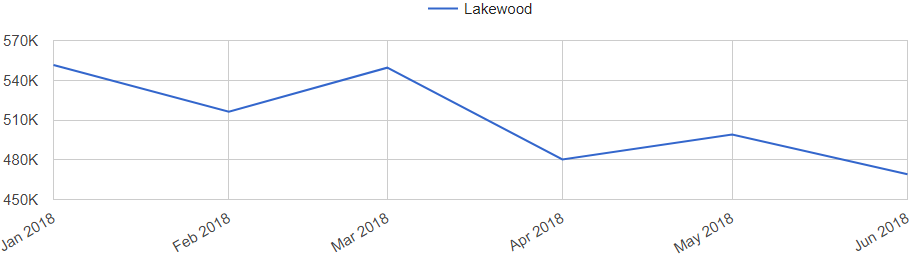 trends for Lakewood home listing prices
