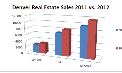 Annual Denver Residential Real Estate sales comparison