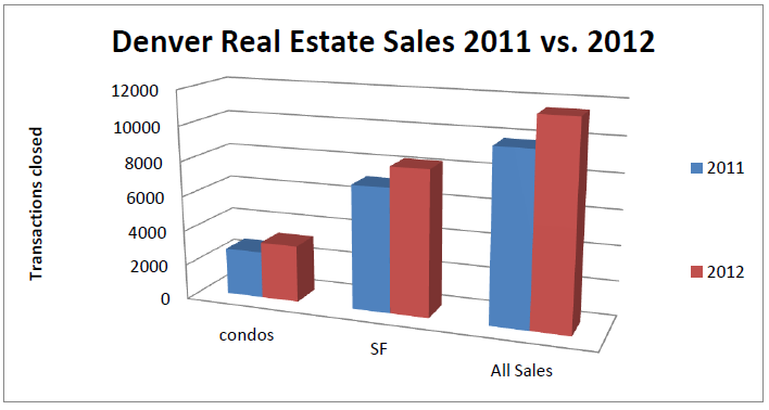 Jan graph Annual Denver Residential Real Estate sales comparison