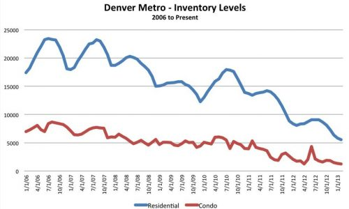 Denver real estate sales are up and active listings are down