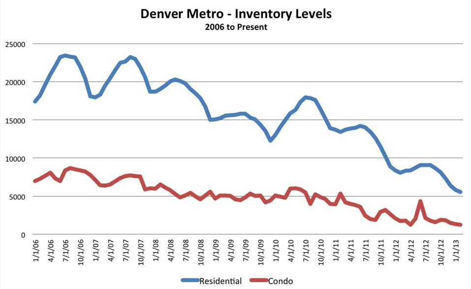 Inventory levels e1363725735538 Denver real estate sales are up and active listings are down