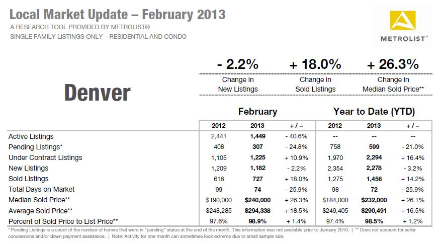 Metrolist 0213 Average Sold price in Denver is up 18.5%!