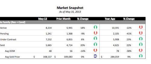 Top 5 Denver real estate statistics you should know