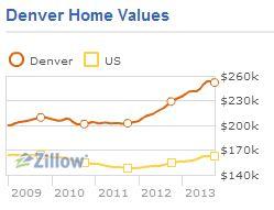 Zillow HV 1213 Greater Metro Denver Market Update