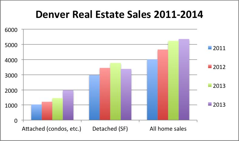 Denver Real Estate Market graph