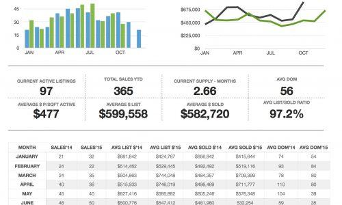 Downtown Denver real estate market stats – November 2015