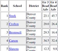 Denver School Rankings