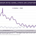 Denver Real Estate News – Dec 2018/Jan 2019 – What to Expect in 2019