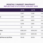 Denver Real Estate News – February 2019 – Lack of Inventory is the Story