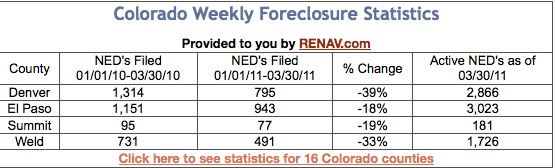 Colorado's Forcloser Statistics at Your Fingertips!
