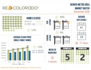 Colorado Stats