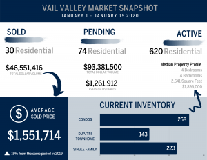 graphic of market statistics for residential real estate