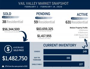 vail colorado market statistics infographic