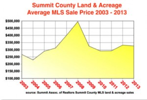 land-avg-price-by-year