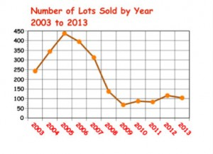 number-of-lots-sold