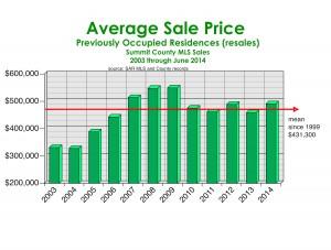 Avg. Sale Price green bars