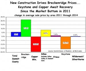 Avg. Price Change 2011 to 2014
