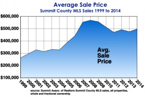 Avg. Sale Price