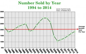 number sold by year