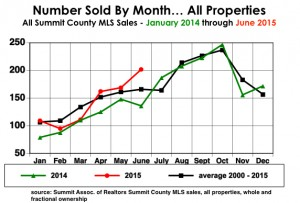 The number sold each month for the past year has returned to near the 15 year average