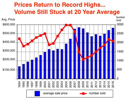 sales v price
